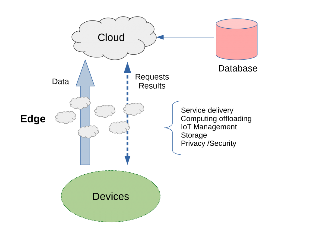 Edge Computing Paradigm