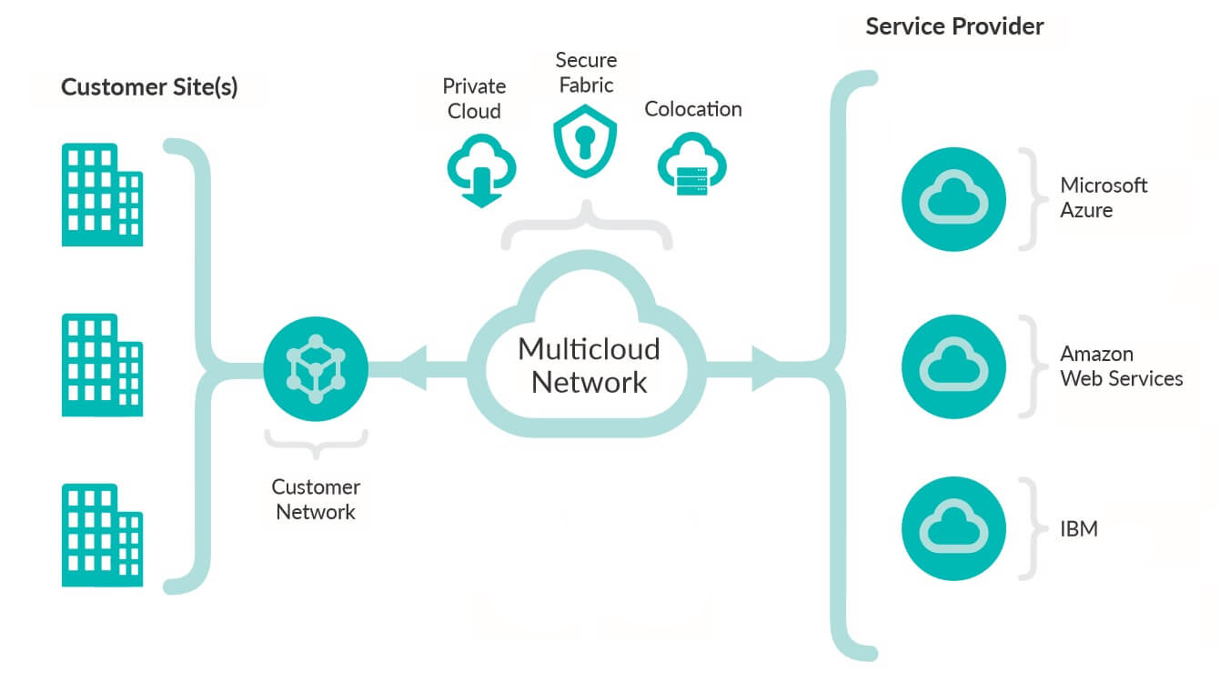 An overview of a multi-cloud deployment.